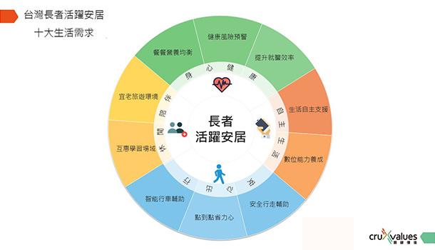 台灣新熟齡族活躍安居關鍵十大需求,一次掌握!