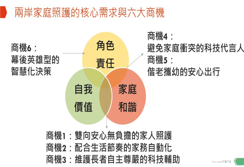華人家庭照護六大商機:設計家庭和諧感,重建家人關係