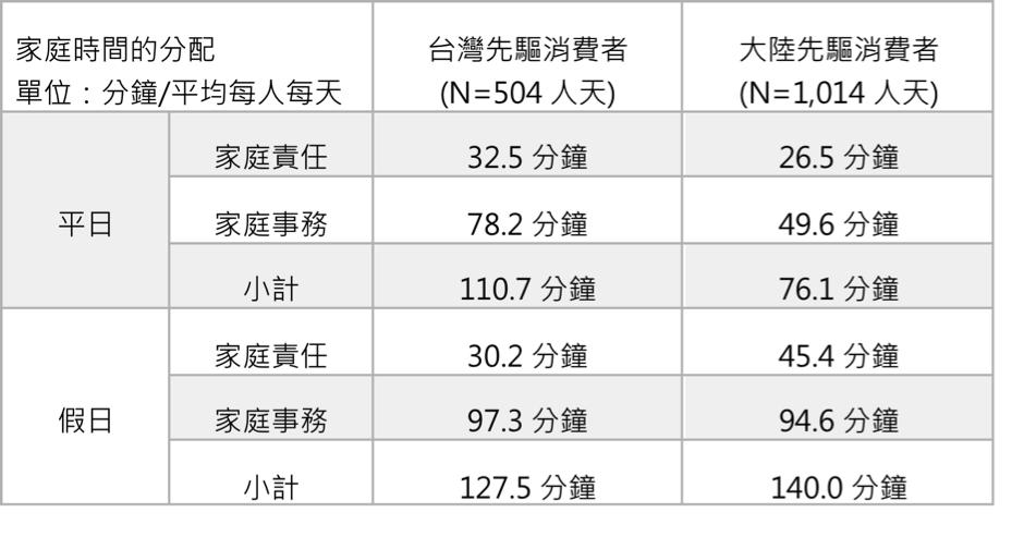 %e5%ae%b6%e5%8b%99%e6%99%82%e9%96%93%e5%88%86%e9%85%8d