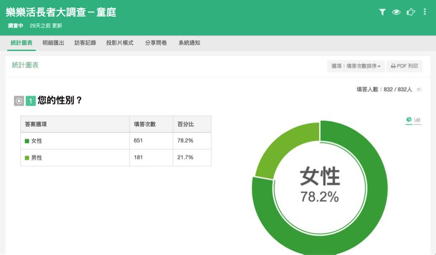 %e7%ae%a1%e7%90%86%e5%be%8c%e5%8f%b0%e7%b5%b1%e8%a8%88%e5%9c%96%e8%a1%a8%e9%a0%81%e9%9d%a2