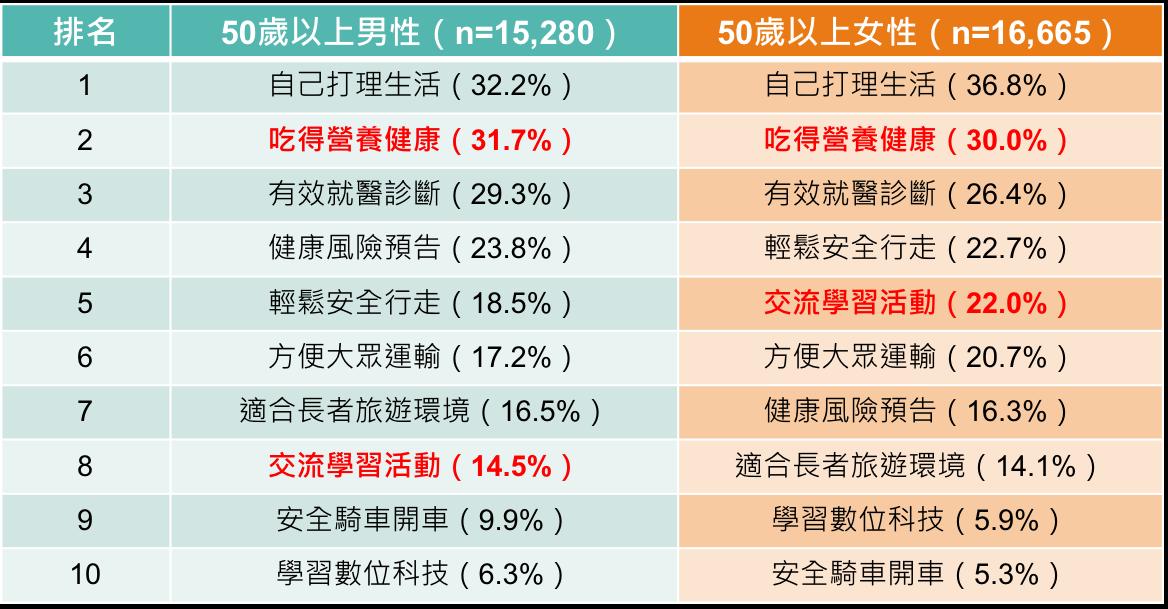 %e5%9c%961%ef%bc%9a50%e6%ad%b2%e4%bb%a5%e4%b8%8a%e7%94%b7%e5%a5%b310%e5%a4%a7%e7%94%9f%e6%b4%bb%e9%9c%80%e6%b1%82%e6%8e%92%e5%90%8d