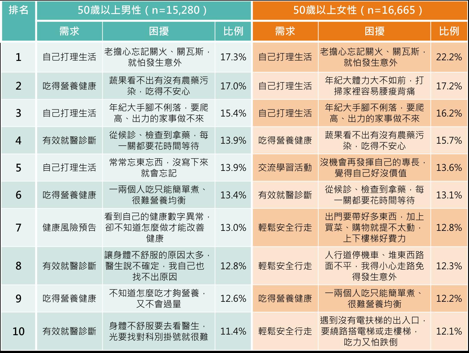 %e5%9c%962%ef%bc%9a50%e6%ad%b2%e4%bb%a5%e4%b8%8a%e7%94%b7%e5%a5%b310%e5%a4%a7%e7%94%9f%e6%b4%bb%e5%9b%b0%e6%93%be%e6%8e%92%e5%90%8d